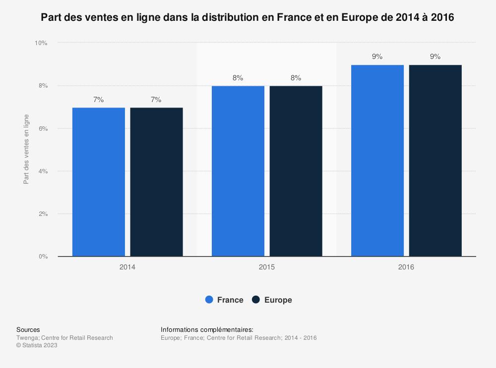 Statistique: Part des ventes en ligne dans la distribution en France et en Europe de 2014 à 2016 | Statista