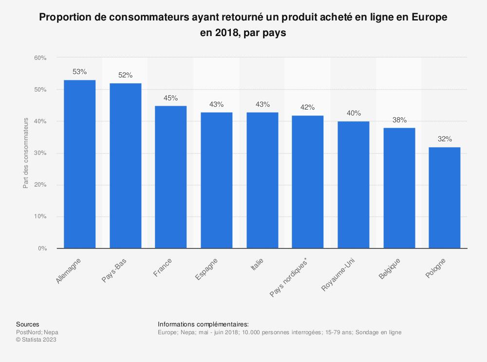 Statistique: Proportion de consommateurs ayant retourné un produit acheté en ligne en Europe en 2018, par pays | Statista