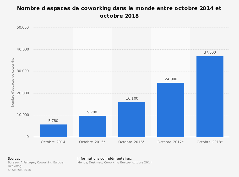 Statistique: Nombre d'espaces de coworking dans le monde entre octobre 2014 et octobre 2018 | Statista