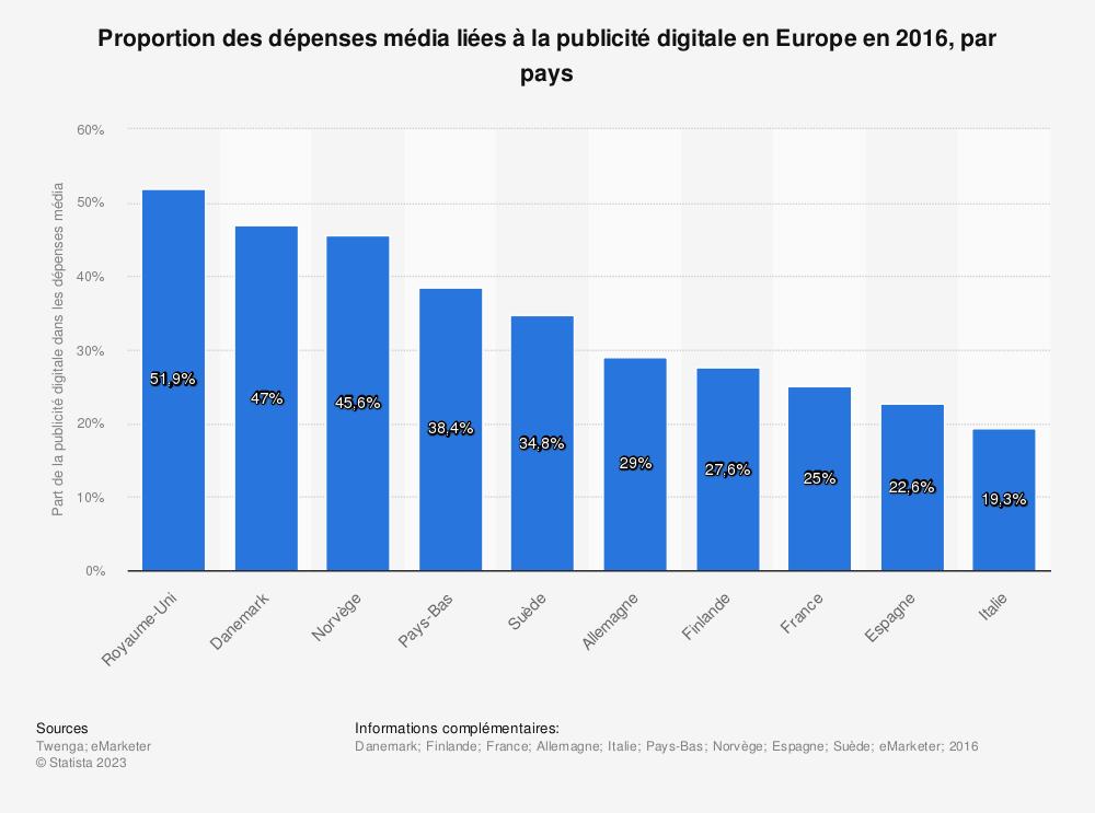 Statistique: Proportion des dépenses média liées à la publicité digitale en Europe en 2016, par pays | Statista