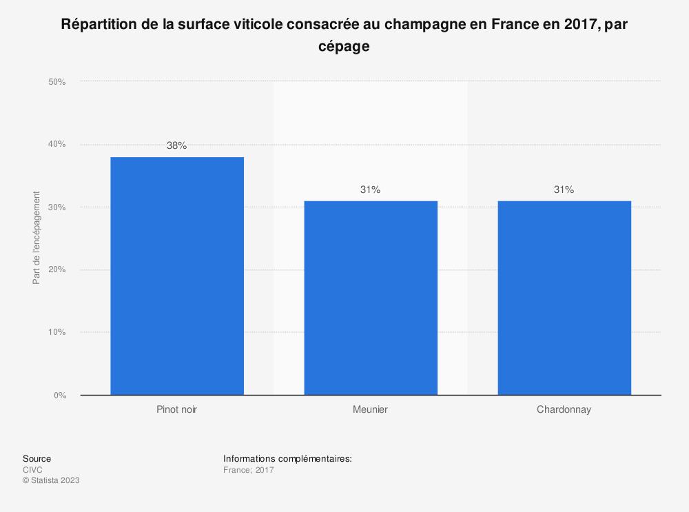 Statistique: Répartition de la surface viticole consacrée au champagne en France en 2017, par cépage | Statista