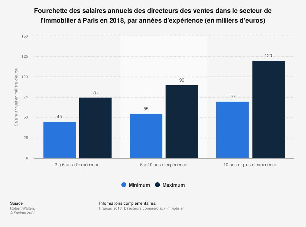 Statistique: Fourchette des salaires annuels des directeurs des ventes dans le secteur de l'immobilier à Paris en 2018, par années d'expérience (en milliers d'euros) | Statista