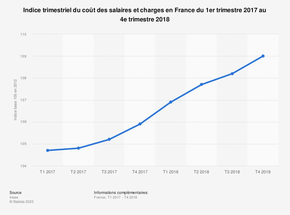 Statistique: Indice trimestriel du coût des salaires et charges en France du 1er trimestre 2017 au 4e trimestre 2018 | Statista