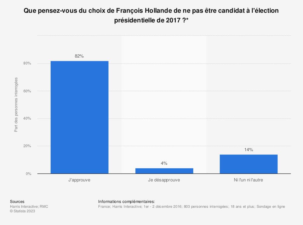Statistique: Que pensez-vous du choix de François Hollande de ne pas être candidat à l'élection présidentielle de 2017 ?* | Statista