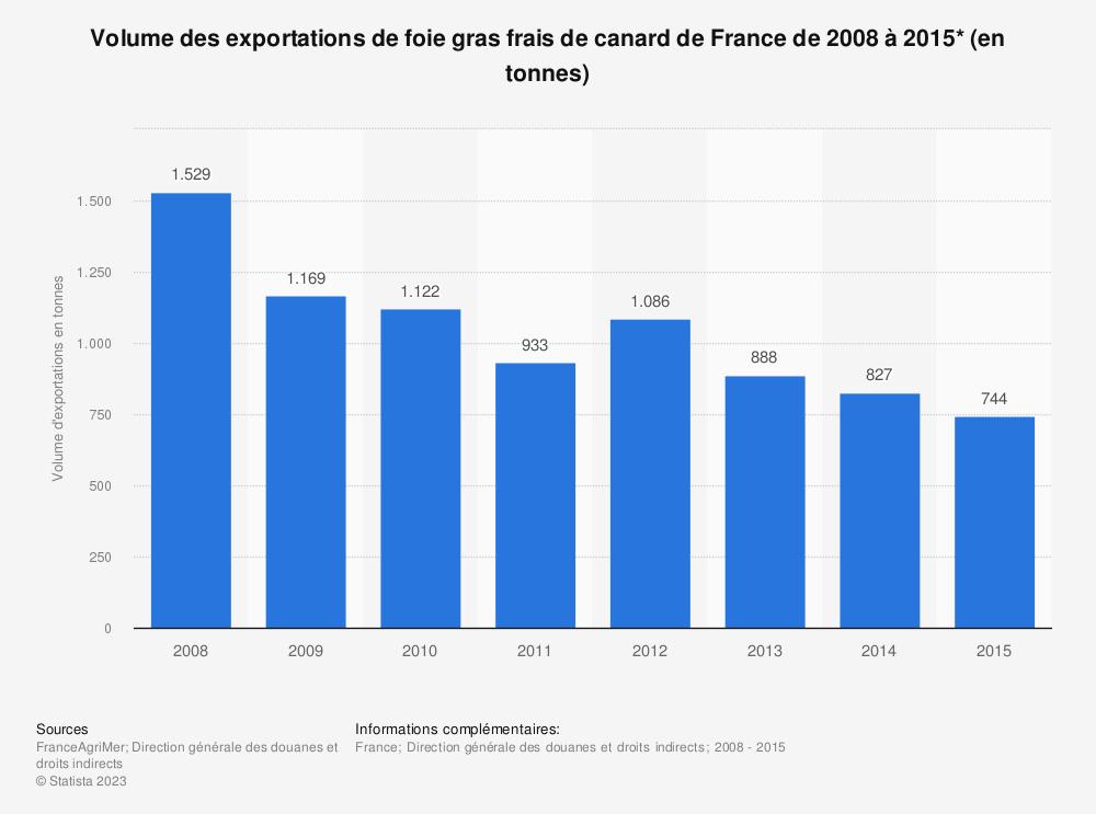 Statistique: Volume des exportations de foie gras frais de canard de France de 2008 à 2015* (en tonnes) | Statista