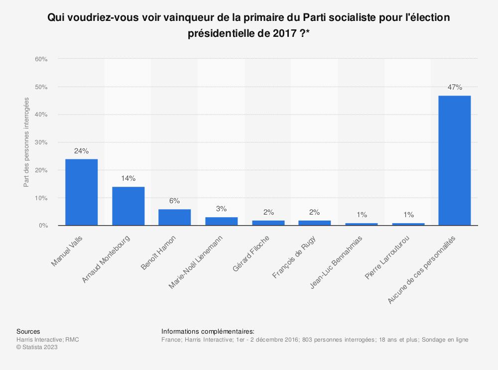 Statistique: Qui voudriez-vous voir vainqueur de la primaire du Parti socialiste pour l'élection présidentielle de 2017 ?* | Statista