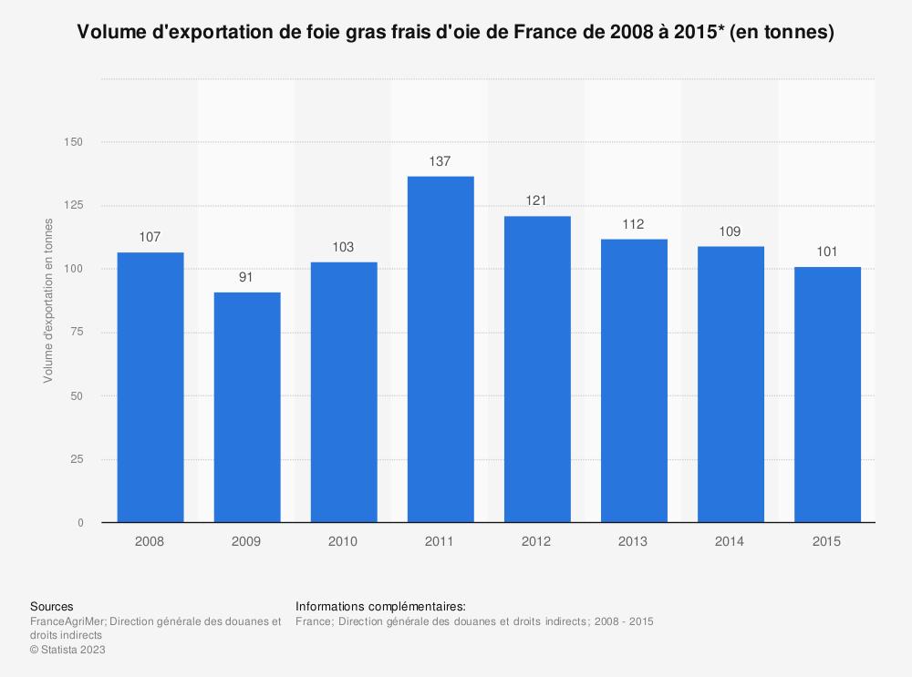 Statistique: Volume d'exportation de foie gras frais d'oie de France de 2008 à 2015* (en tonnes) | Statista