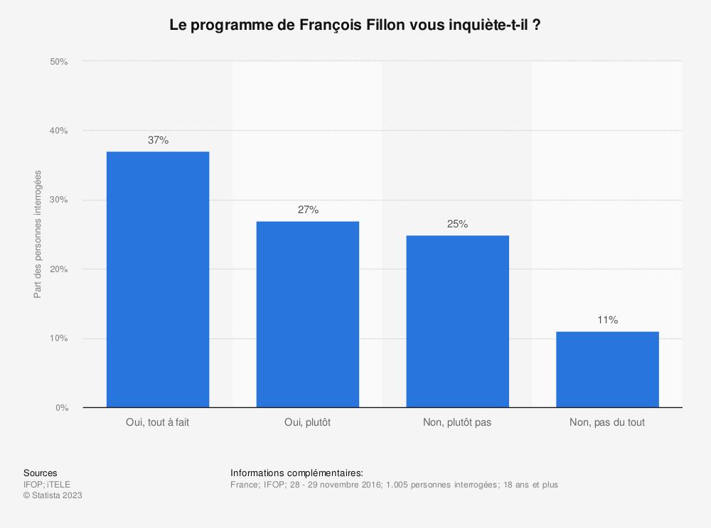 Statistique: Le programme de François Fillon vous inquiète-t-il ? | Statista