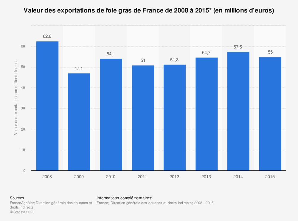 Statistique: Valeur des exportations de foie gras de France de 2008 à 2015* (en millions d'euros) | Statista