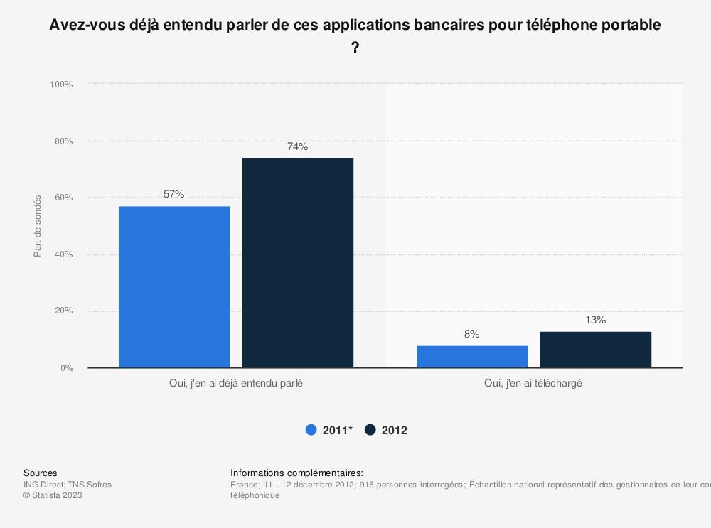 Statistique: Avez-vous déjà entendu parler de ces applications bancaires pour téléphone portable ? | Statista
