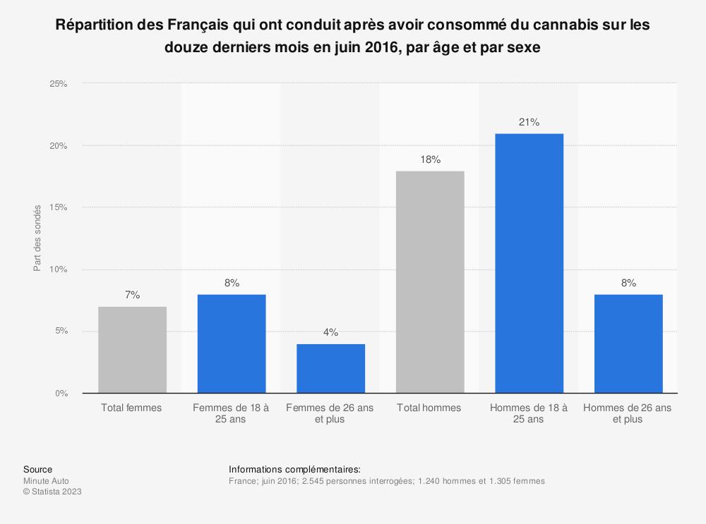 Statistique: Répartition des Français qui ont conduit après avoir consommé du cannabis sur les douze derniers mois en juin 2016, par âge et par sexe | Statista