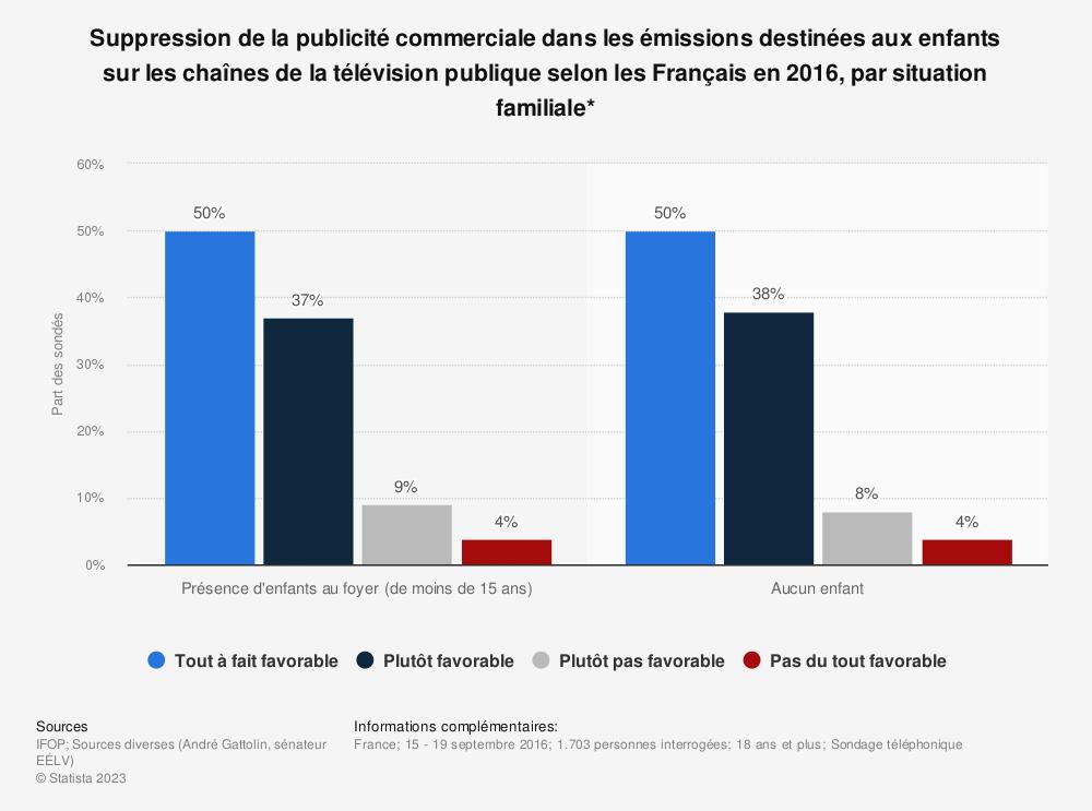 Statistique: Suppression de la publicité commerciale dans les émissions destinées aux enfants sur les chaînes de la télévision publique selon les Français en 2016, par situation familiale* | Statista