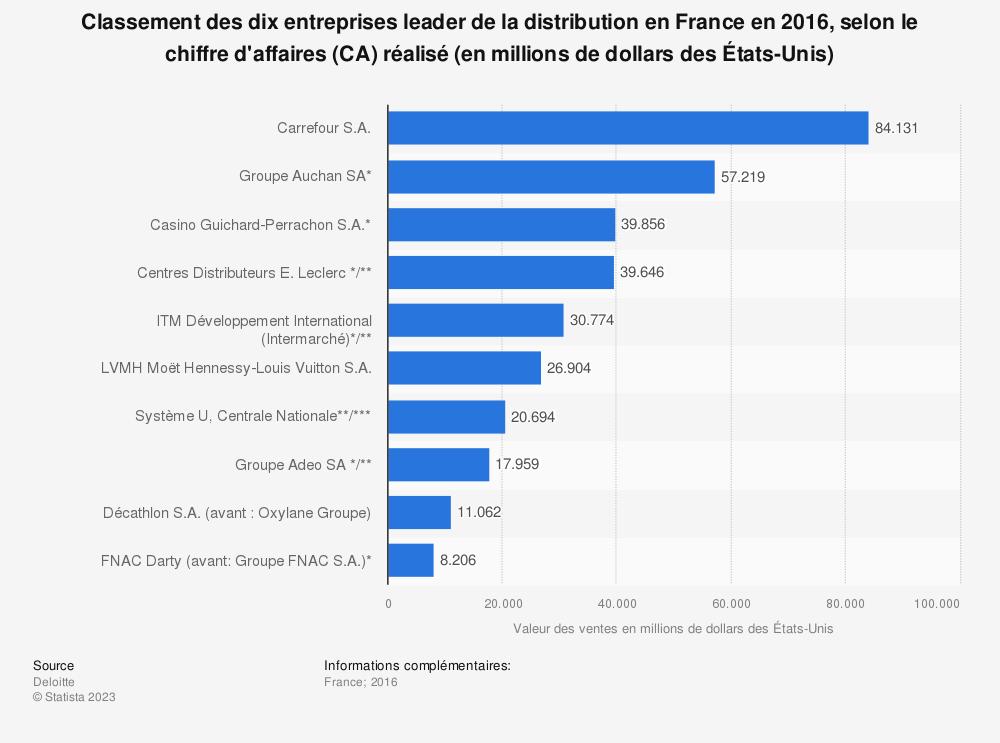 Statistique: Classement des dix entreprises leader de la distribution en France en 2016, selon le chiffre d'affaires (CA) réalisé (en millions de dollars des États-Unis) | Statista