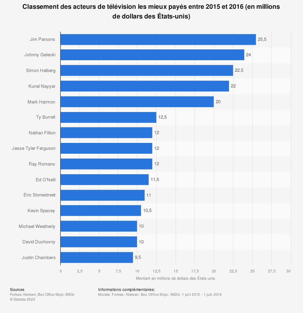 Statistique: Classement des acteurs de télévision les mieux payés entre 2015 et 2016 (en millions de dollars des États-unis) | Statista