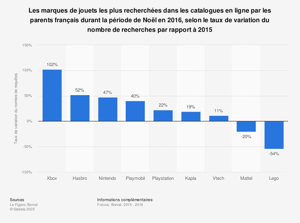Statistique: Les marques de jouets les plus recherchées dans les catalogues en ligne par les parents français durant la période de Noël en 2016, selon le taux de variation du nombre de recherches par rapport à 2015 | Statista