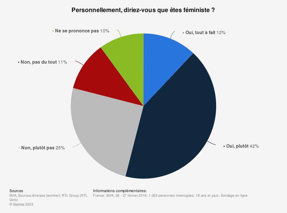 Statistique: Vous définiriez-vous comme féministe ?* | Statista