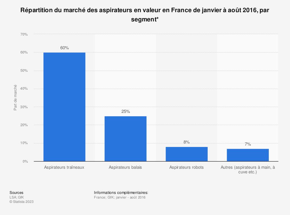 Statistique: Répartition du marché des aspirateurs en valeur en France de janvier à août 2016, par segment* | Statista