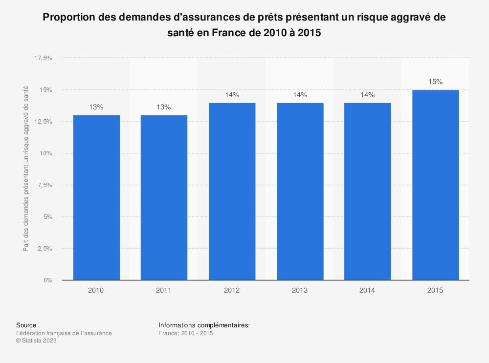 Statistique: Proportion des demandes d'assurances de prêts présentant un risque aggravé de santé en France de 2010 à 2015 | Statista