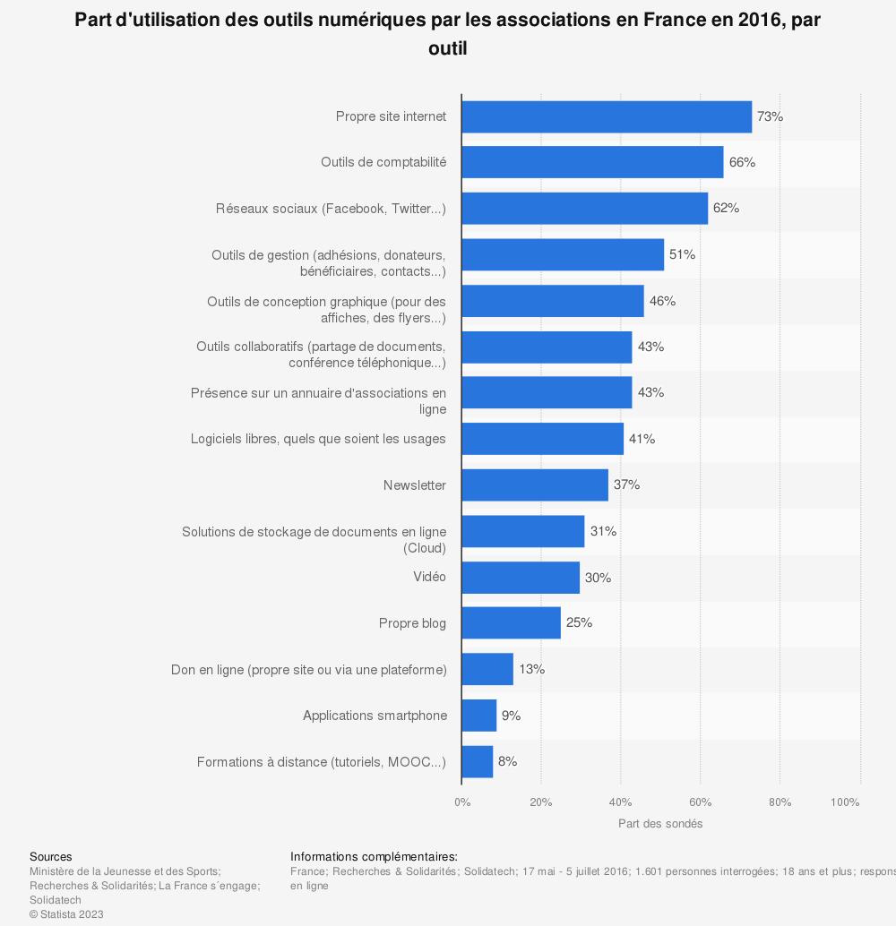 Statistique: Part d'utilisation des outils numériques par les associations en France en 2016, par outil | Statista