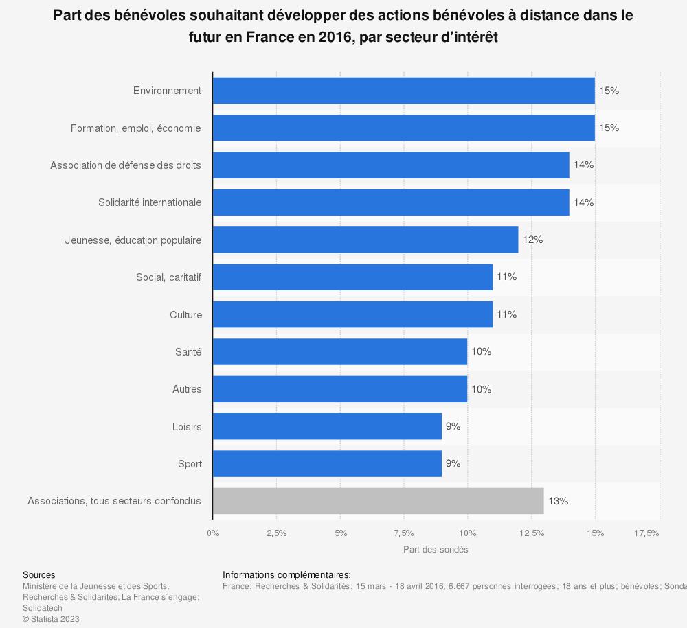Statistique: Part des bénévoles souhaitant développer des actions bénévoles à distance dans le futur en France en 2016, par secteur d'intérêt | Statista