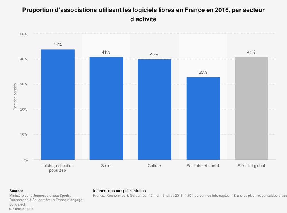 Statistique: Proportion d'associations utilisant les logiciels libres en France en 2016, par secteur d'activité | Statista