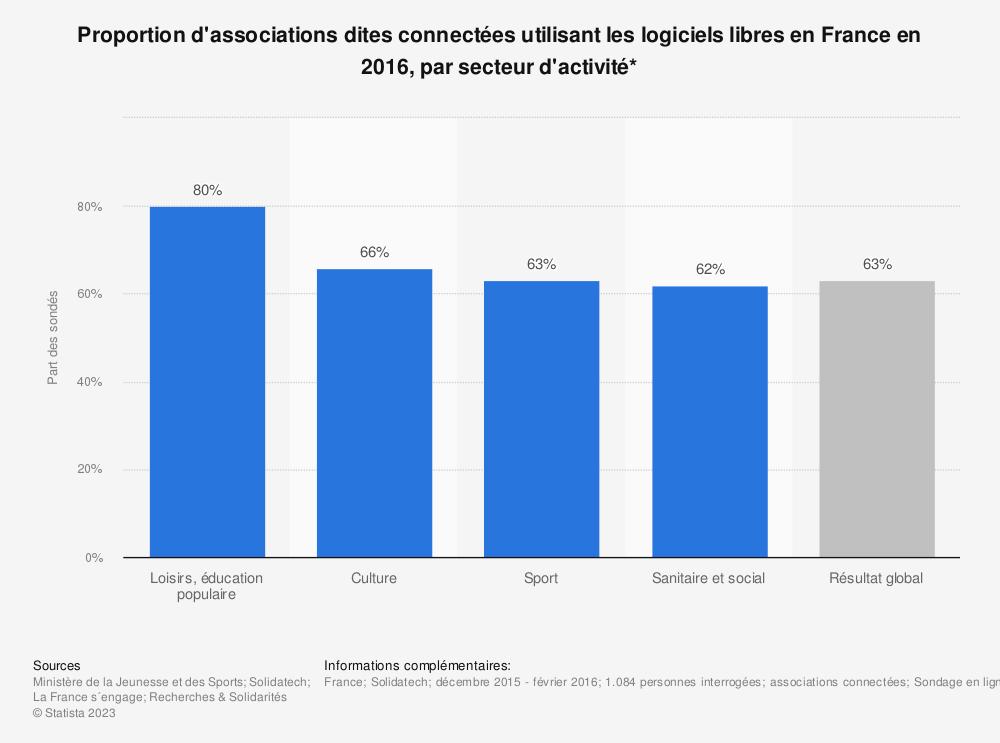 Statistique: Proportion d'associations dites connectées utilisant les logiciels libres en France en 2016, par secteur d'activité* | Statista