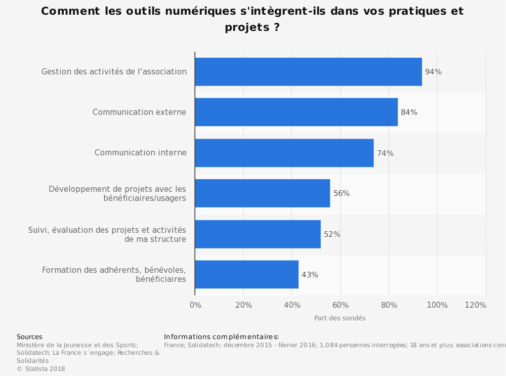 Statistique: Comment les outils numériques s'intègrent-ils dans vos pratiques et projets ?  | Statista
