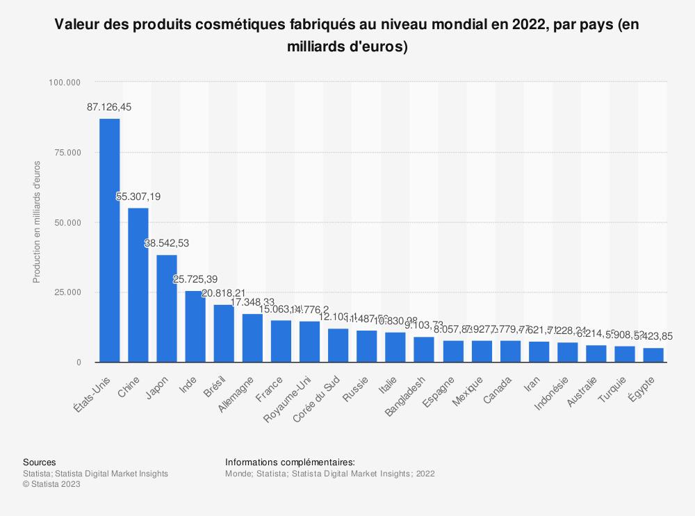 Statistique: Valeur des produits cosmétiques fabriqués au niveau mondial en 2015 et 2016, par région (en milliards d'euros) | Statista