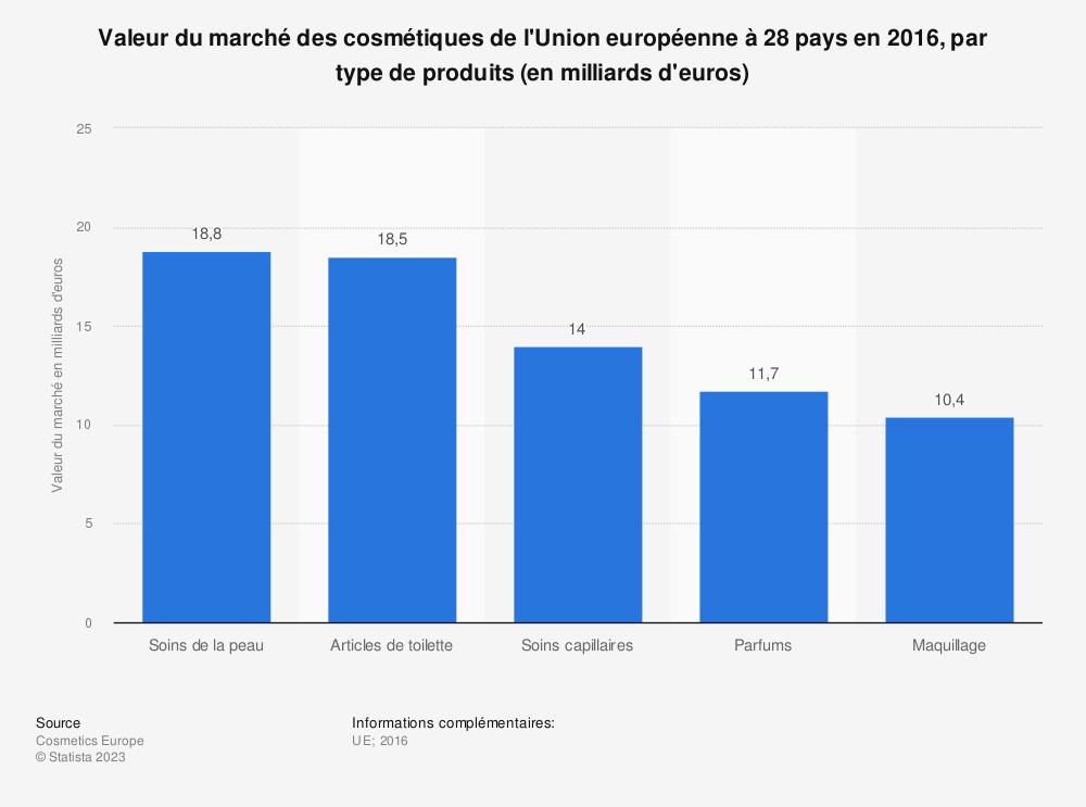 Statistique: Valeur du marché des cosmétiques de l'Union européenne à 28 pays en 2016, par type de produits (en milliards d'euros) | Statista