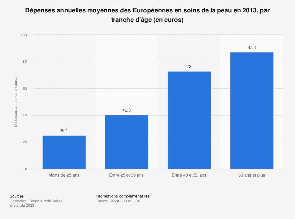 Statistique: Dépenses annuelles moyennes des Européennes en soins de la peau en 2013, par tranche d'âge (en euros) | Statista