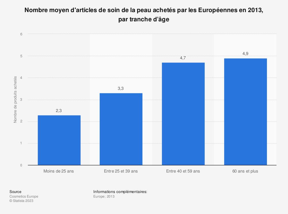 Statistique: Nombre moyen d'articles de soin de la peau achetés par les Européennes en 2013, par tranche d'âge  | Statista