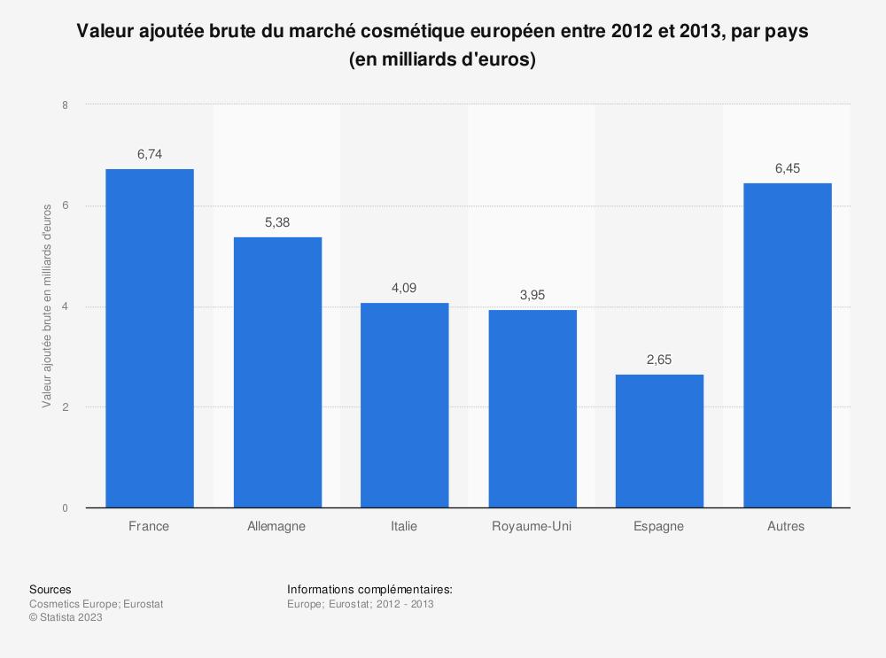 Statistique: Valeur ajoutée brute du marché cosmétique européen entre 2012 et 2013, par pays (en milliards d'euros) | Statista