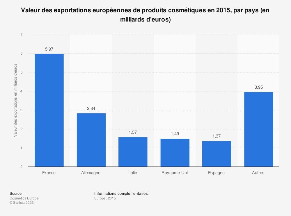 Statistique: Valeur des exportations européennes de produits cosmétiques en 2015, par pays (en milliards d'euros) | Statista