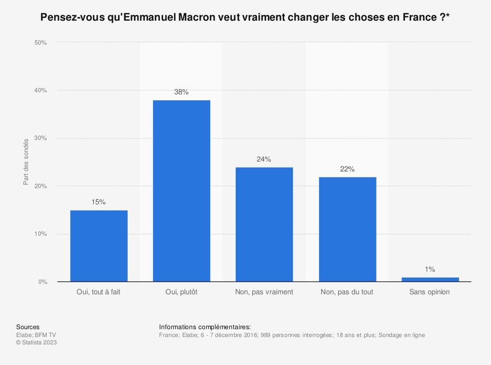 Statistique: Pensez-vous qu'Emmanuel Macron veut vraiment changer les choses en France ?* | Statista