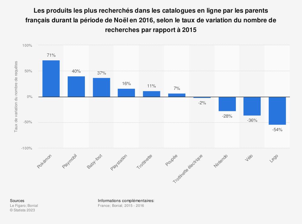 Statistique: Les produits les plus recherchés dans les catalogues en ligne par les parents français durant la période de Noël en 2016, selon le taux de variation du nombre de recherches par rapport à 2015 | Statista