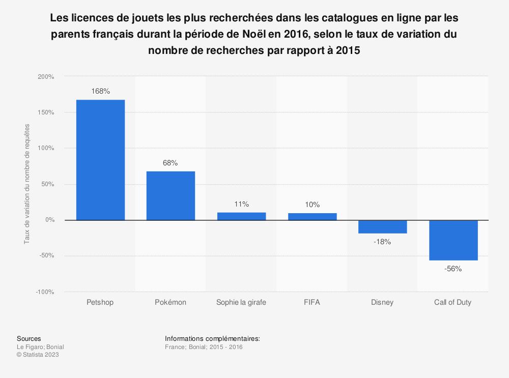 Statistique: Les licences de jouets les plus recherchées dans les catalogues en ligne par les parents français durant la période de Noël en 2016, selon le taux de variation du nombre de recherches par rapport à 2015 | Statista