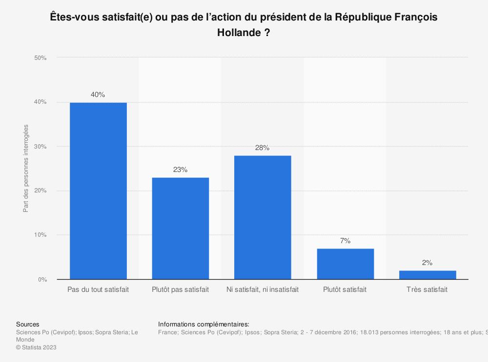 Statistique: Êtes-vous satisfait(e) ou pas de l'action du président de la République François Hollande? | Statista