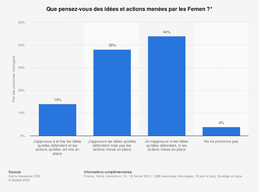 Statistique: Que pensez-vous des idées et actions menées par les Femen ?* | Statista