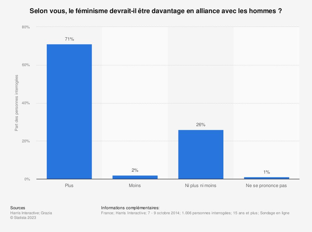 Statistique: Selon vous, le féminisme devrait-il être davantage en alliance avec les hommes ? | Statista