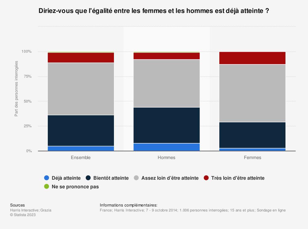 Statistique: Diriez-vous que l'égalité entre les femmes et les hommes est déjà atteinte ? | Statista