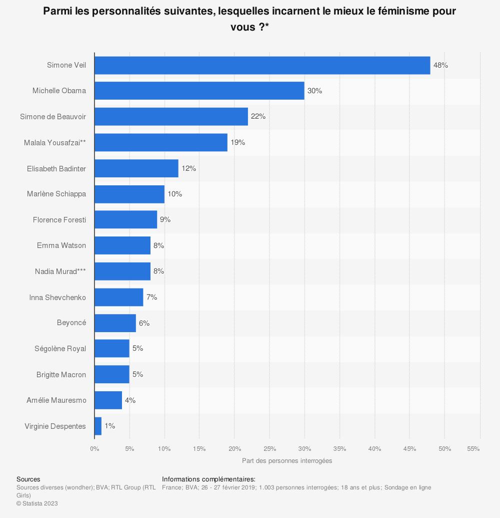 Statistique: Parmi les personnalités suivantes, lesquelles incarnent le mieux le féminisme pour vous ?* | Statista