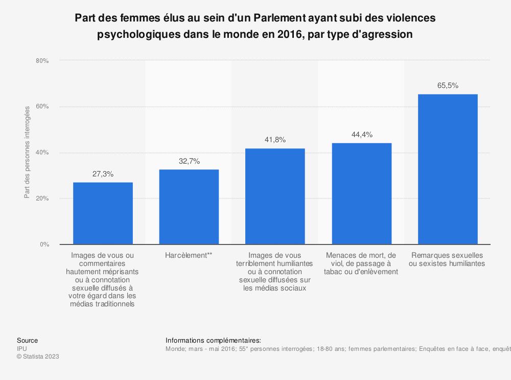 Statistique: Part des femmes élus au sein d'un Parlement ayant subi des violences psychologiques dans le monde en 2016, par type d'agression | Statista