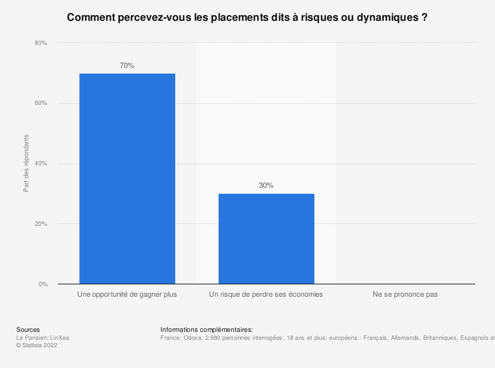 Statistique: Comment percevez-vous les placements dits à risques ou dynamiques? | Statista