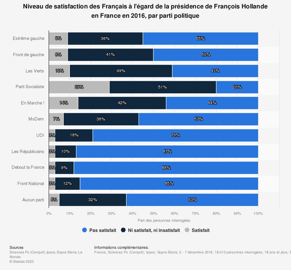 Statistique: Niveau de satisfaction des Français à l'égard de la présidence de François Hollande en France en 2016, par parti politique | Statista