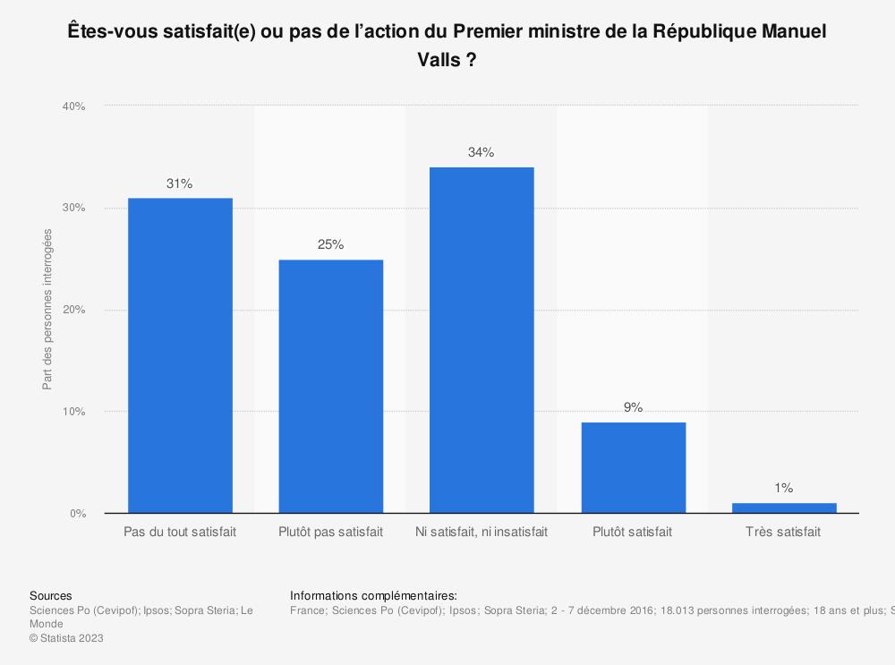Statistique: Êtes-vous satisfait(e) ou pas de l'action du Premier ministre de la République Manuel Valls? | Statista