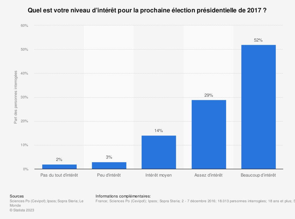 Statistique: Quel est votre niveau d'intérêt pour la prochaine élection présidentielle de 2017? | Statista