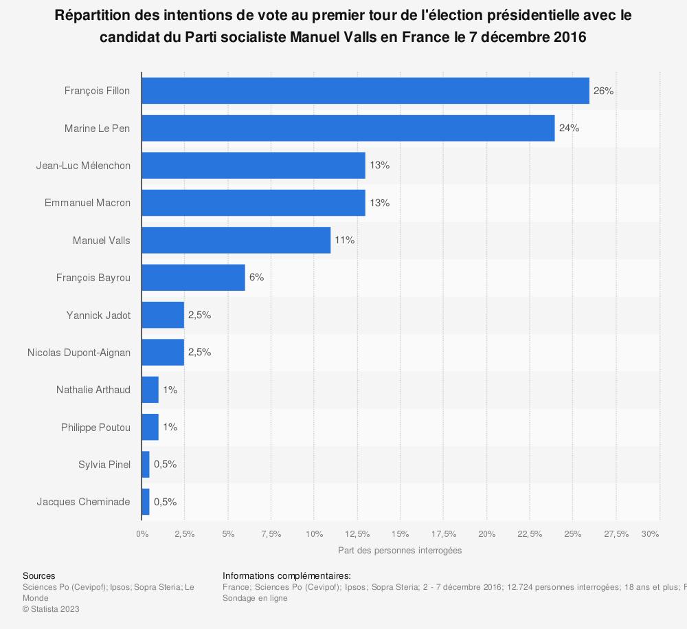 Statistique: Répartition des intentions de vote au premier tour de l'élection présidentielle avec le candidat du Parti socialiste Manuel Valls en France le 7 décembre 2016 | Statista