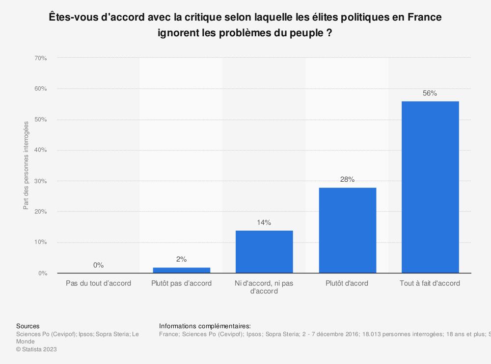 Statistique: Êtes-vous d'accord avec la critique selon laquelle les élites politiques en France ignorent les problèmes du peuple? | Statista