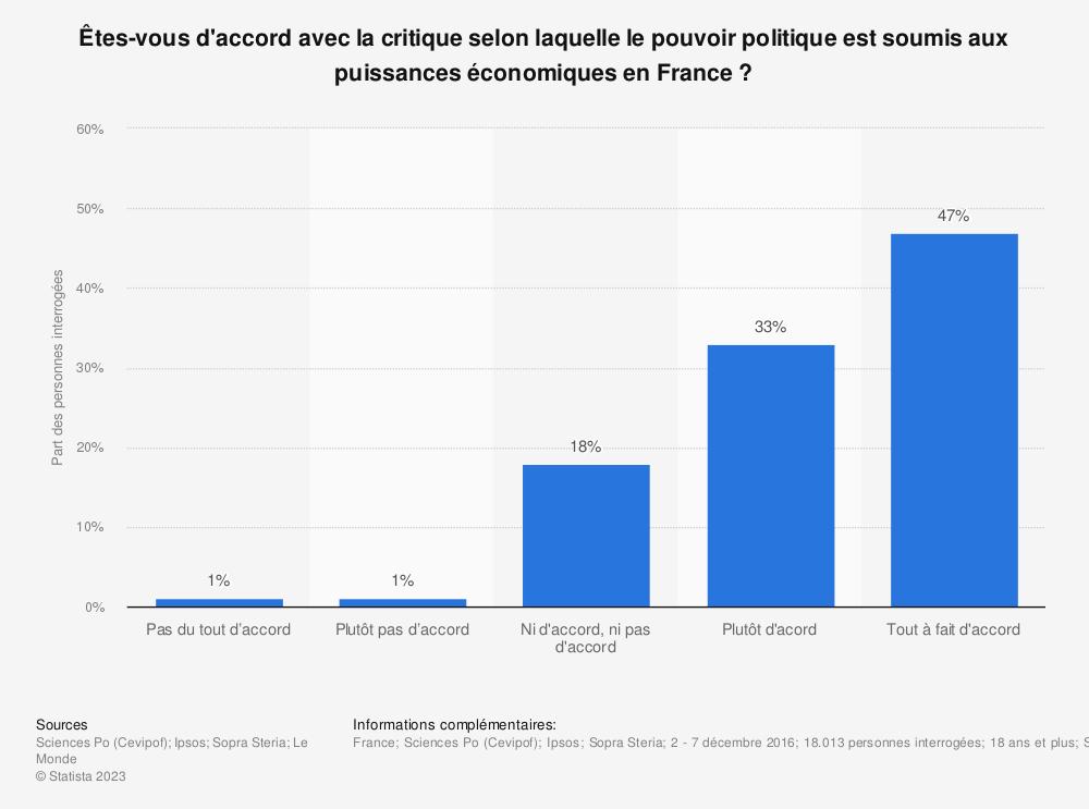 Statistique: Êtes-vous d'accord avec la critique selon laquelle le pouvoir politique est soumis aux puissances économiques en France? | Statista