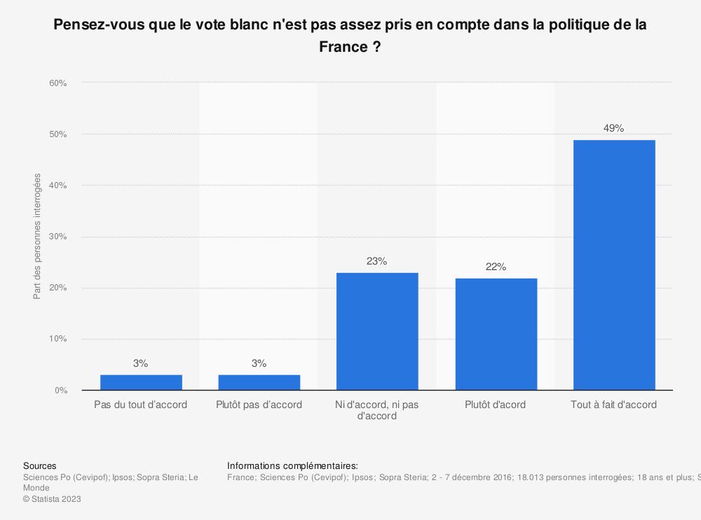 Statistique: Pensez-vous que le vote blanc n'est pas assez pris en compte dans la politique de la France? | Statista